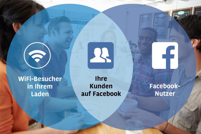 Mit Facebook-Werbeanzeigen Bestandskunden ansprechen